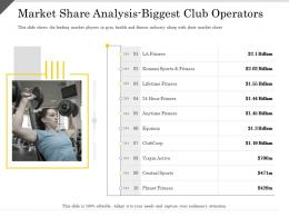 Market Share Analysis Biggest Club Operators Ppt Powerpoint Presentation Infographics Show
