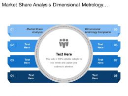 Market Share Analysis Dimensional Metrology Companies Revenue Forecast