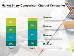 Market Share Comparison Chart Of Companies