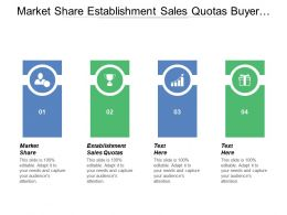 Market Share Establishment Sales Quotas Buyer Behaviour Customer Satisfaction