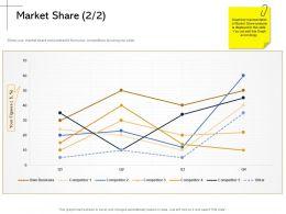 Market Share Figures M2166 Ppt Powerpoint Presentation Layouts Maker