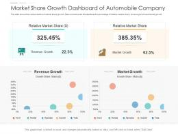 Market Share Growth Dashboard Of Automobile Company Powerpoint Template