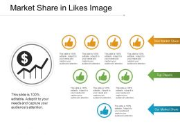 Market Share In Likes Image