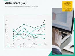 Market Share L2190 Ppt Powerpoint Presentation Summary Layout Ideas