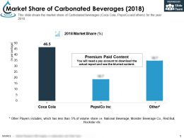 Market Share Of Carbonated Beverage 2018
