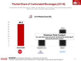 Market Share Of Carbonated Beverages 2018