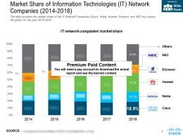 Market Share Of Information Technologies It Network Companies 2014-2018