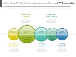 Market Share Of Potential Competitive Analysis Timeline Ppt Presentation