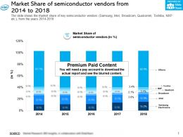 Market Share Of Semiconductor Vendors From 2014-2018
