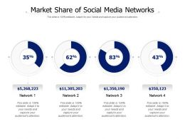 Market Share Of Social Media Networks