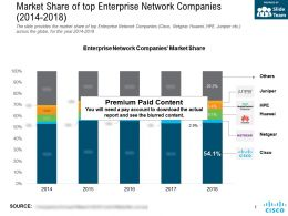 Market Share Of Top Enterprise Network Companies 2014-2018