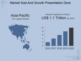 Market Size And Growth Presentation Deck