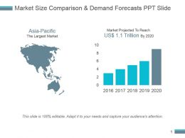Market Size Comparison And Demand Forecasts Ppt Slide