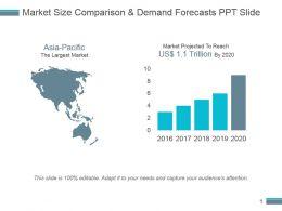 market_size_comparison_and_demand_forecasts_ppt_slide_Slide01