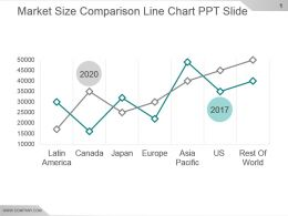 Market Size Comparison Line Chart Ppt Slide