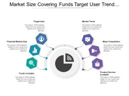Market Size Covering Funds Target User Trend Competitors And Service Availability