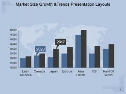 Market Size Growth And Trends Presentation Layouts