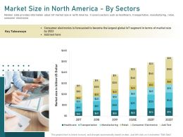 Market Size In North America By Sectors Become Ppt Powerpoint Presentation Portfolio Background Images