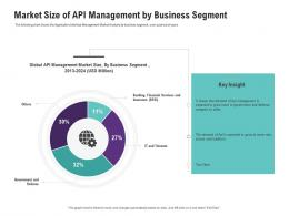 Market Size Of API Management By Business Segment Application Programming Interfaces Ecosystem Ppt Icons