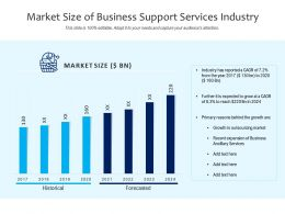 Market Size Of Business Support Services Industry