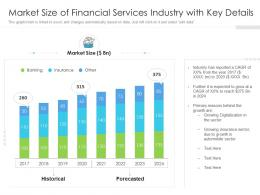 Market Size Of Financial Services Industry With Key Details