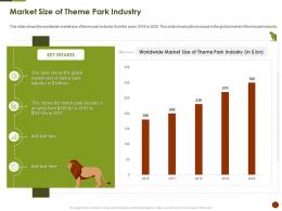 Market Size Of Theme Park Industry Strategies Overcome Challenge Of Declining