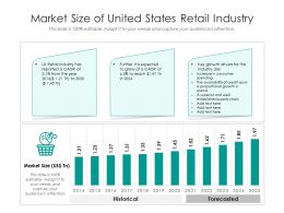 Market Size Of United States Retail Industry