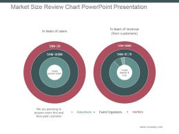 Market Size Review Chart Powerpoint Presentation