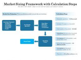 Market Sizing Framework With Calculation Steps