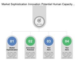 Market Sophistication Innovation Potential Human Capacity Creative Output