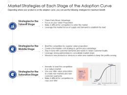 Market Strategies At Each Stage Of The Adoption Curve Ppt Ideas