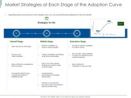Market Strategies At Each Stage Of The Adoption Curve Ppt Powerpoint Presentation Layouts