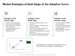 Market Strategies At Each Stage Of The Adoption Curve Saturation Ppt Powerpoint Presentation Diagram