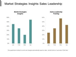 Market Strategies Insights Sales Leadership Training Repositioning Strategy Cpb