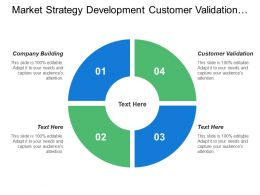 Market Strategy Development Customer Validation Customer Creation Company Building