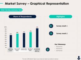 Market Survey Graphical Representation Internet Usage Powerpoint Presentation Design