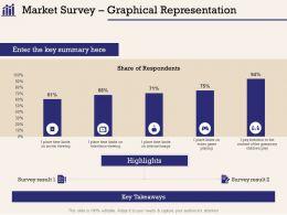 Market Survey Graphical Representation On Internet Ppt Powerpoint Presentation File Outline