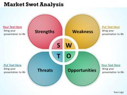 Market Swot Analysis