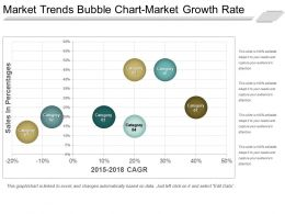 Market Trends Bubble Chart Market Growth Rate Good Ppt Example