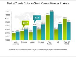 Market Trends Column Chart Current Number In Years Powerpoint Guide