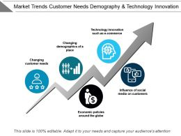 Market Trends Customer Needs Demography And Technology Innovation
