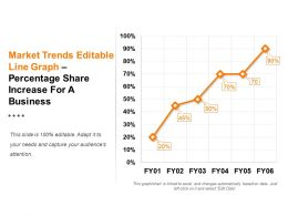 Market Trends Editable Line Graph Percentage Share Increase For A Business Ppt Design