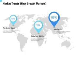 Market Trends High Growth Markets Middle Ppt Powerpoint Presentation Gallery Ideas