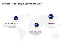 Market Trends High Growth Markets Ppt Powerpoint Presentation Visual Aids Ideas