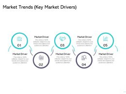 Market Trends Key Market Drivers Ppt Powerpoint Presentation Slides Backgrounds