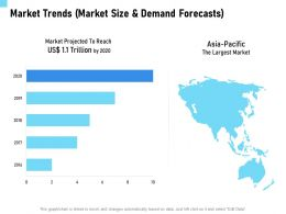 Market Trends Market Size And Demand Forecasts Projected Ppt Powerpoint Presentation Icon