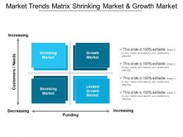 Market Trends Matrix Shrinking Market And Growth Market
