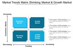 Market Trends Matrix Shrinking Market And Growth Market