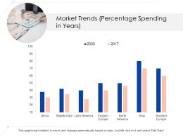 Market Trends Percentage Spending In Years Ppt Gridlines