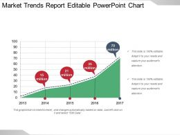Market Trends Report Editable Powerpoint Chart